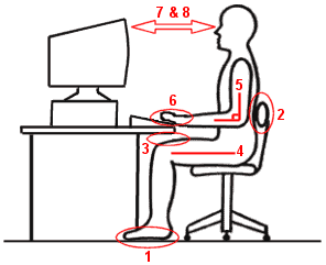 Diagram of an ergonomic work station